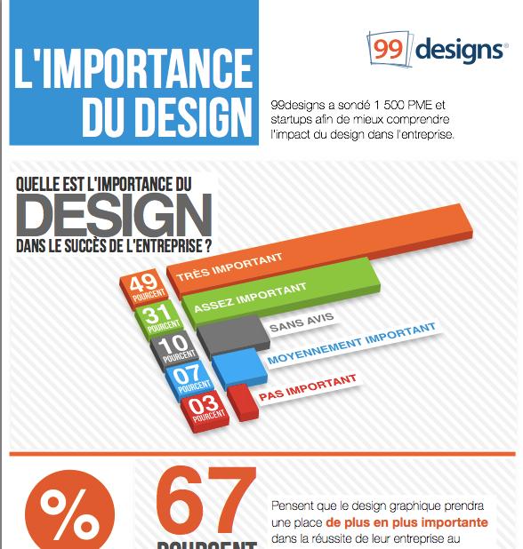 L'importance du design