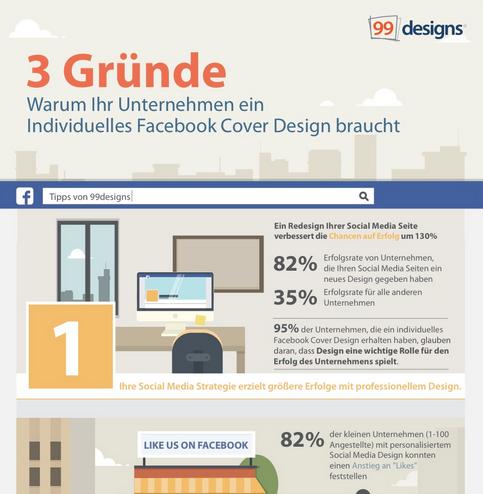Die untenstehende Facebook Cover Design Infografik repräsentiert die Ergebnisse unserer Umfrage unter Unternehmen, die Social Media als Marketingkanal nutzen.