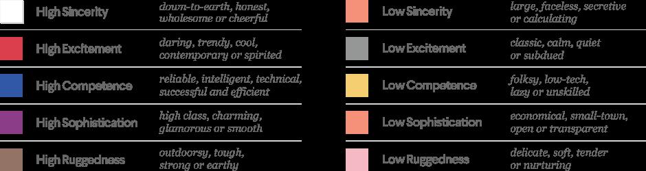 Le 5 dimensioni di personalità di marca