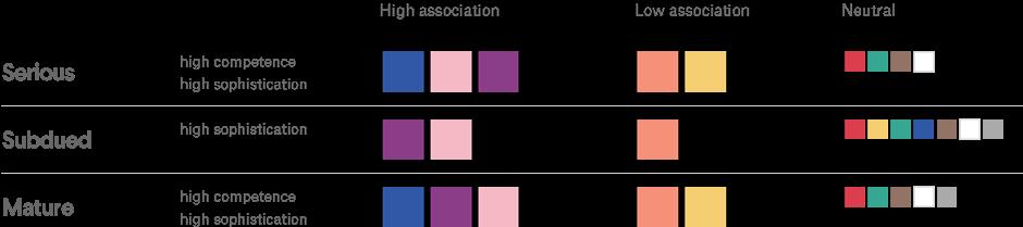Die Farbkombinationen der Wirtschaftsbranche und deren Bedeutung