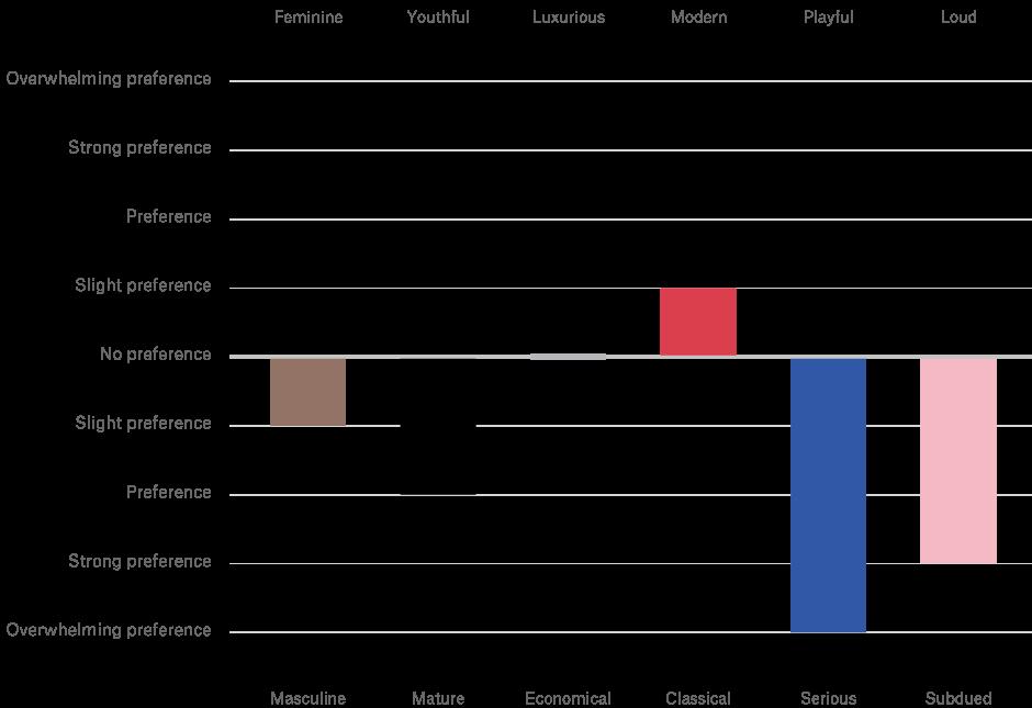 Bevorzugte Charakterzüge der Wirtschaftsbranche