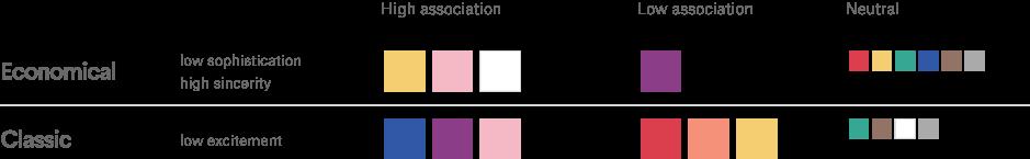 Charakterzüge der Landwirtschaft und die dazu passenden Farben