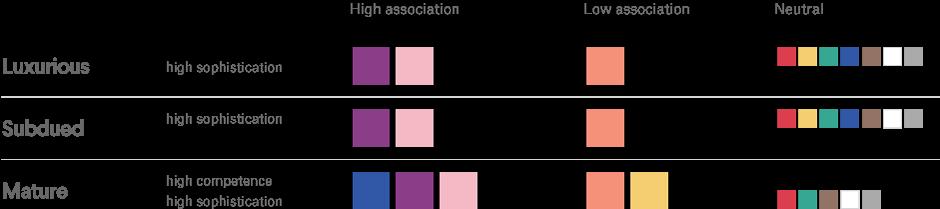 Charakterzüge der Immobilienbranche und die dazugehörigen Farben