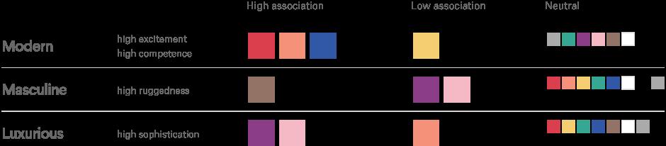 Industria de la tecnología de la marca combinaciones personalidad a todo color