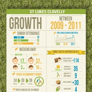 Infographic for St Lukes Clovelly by Sssilent
