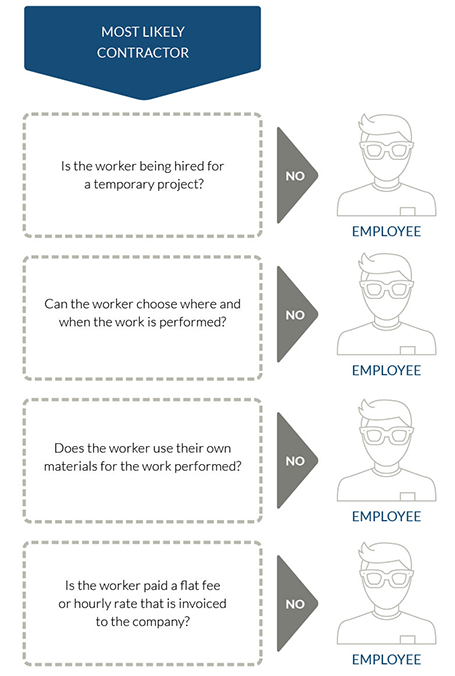 employee or contractor graph
