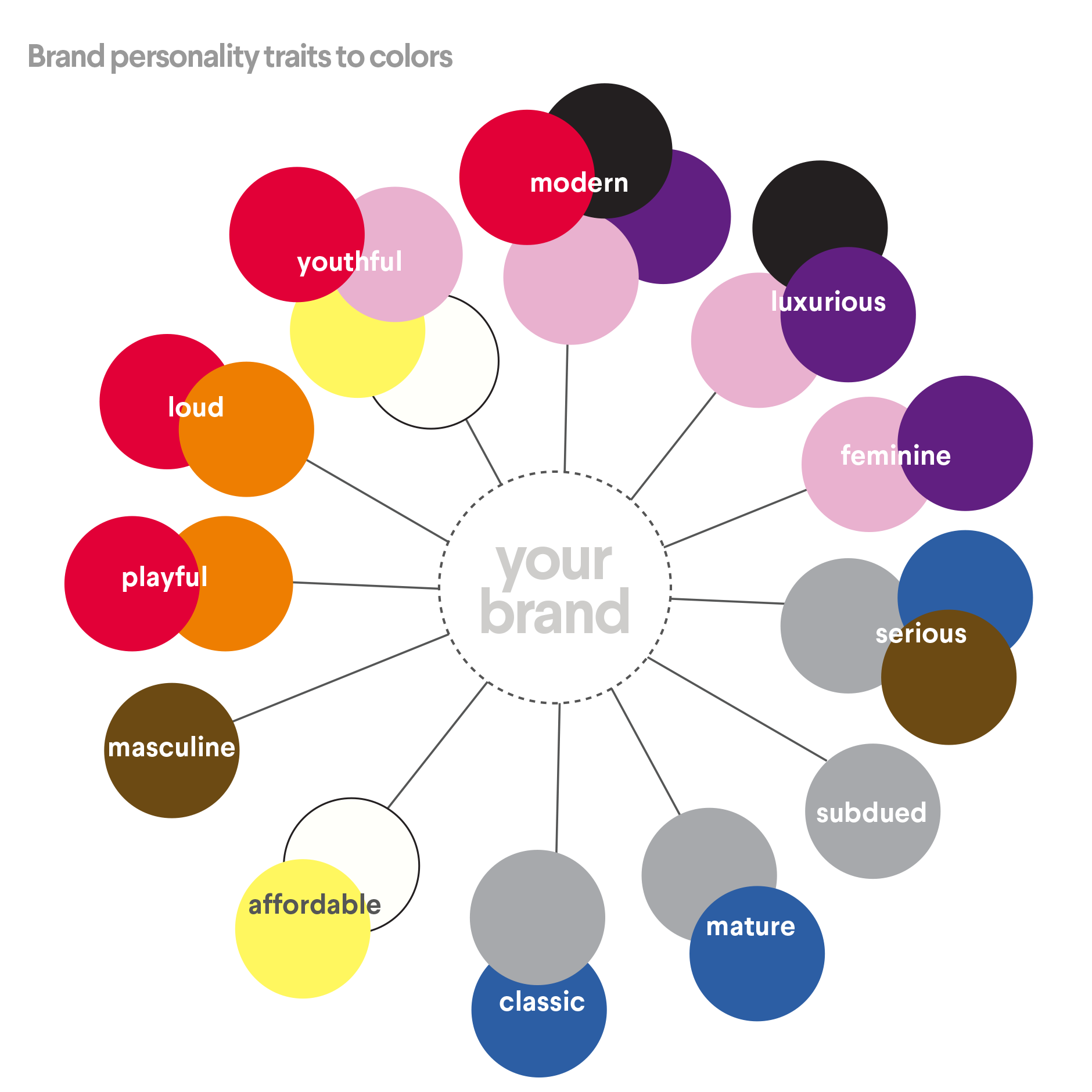 Brand personality traits by color