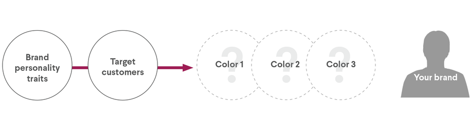 Do You Understand the Psychology of Color in Logo Design?   99designs