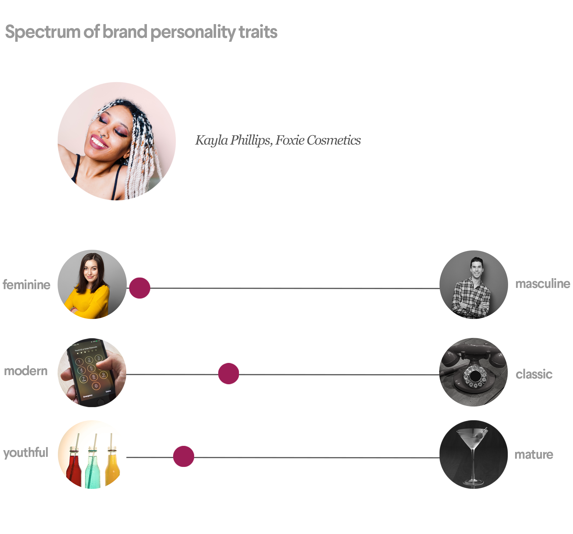 Foxie Cosmetics' brand personality traits