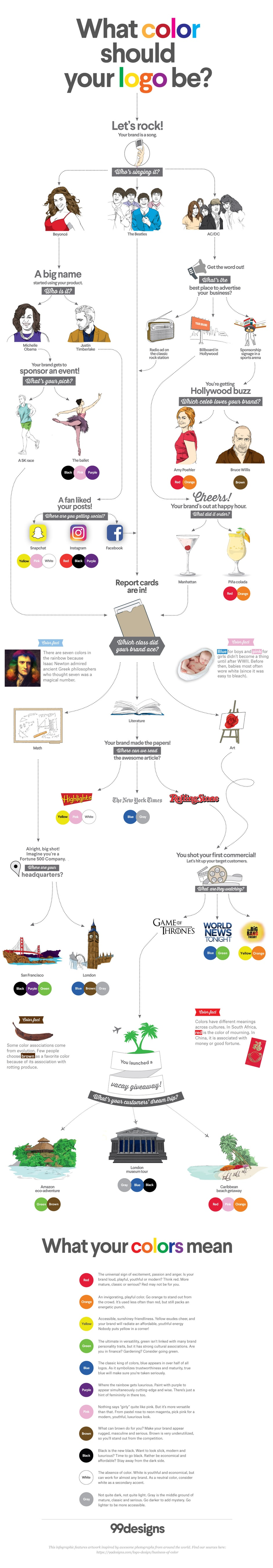 Do you understand the psychology of color in logo design 99designs logo color meanings infographic flow chart geenschuldenfo Image collections