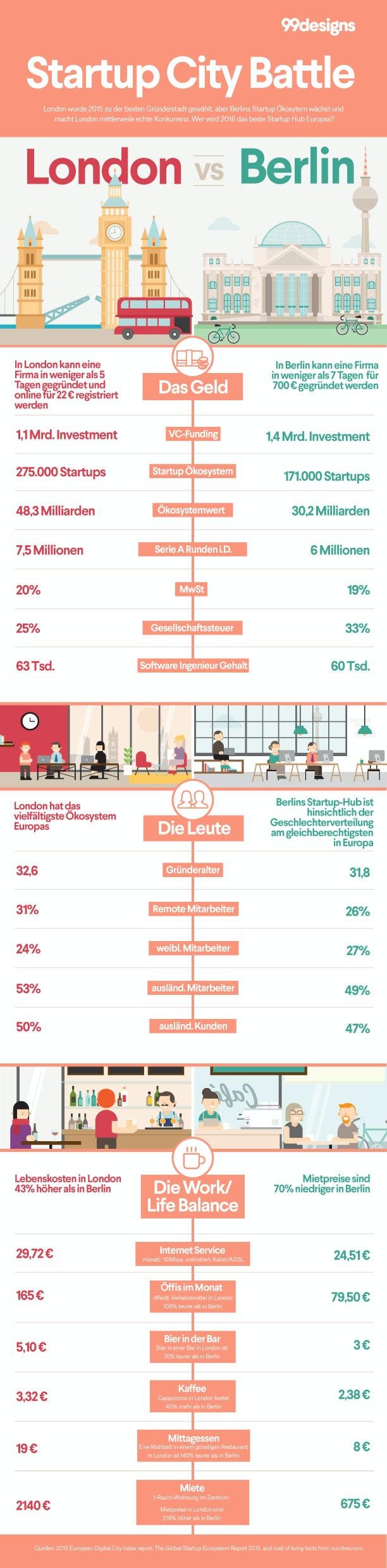 London vs. Berlin Startup-Krone