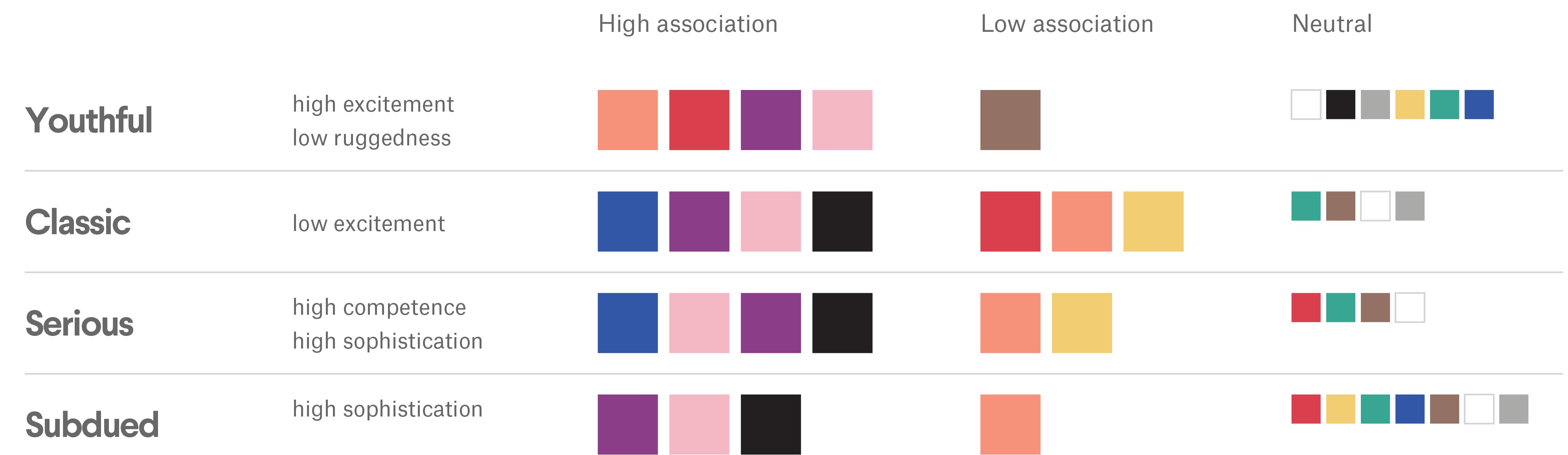Retail industry brand personality-color combinations