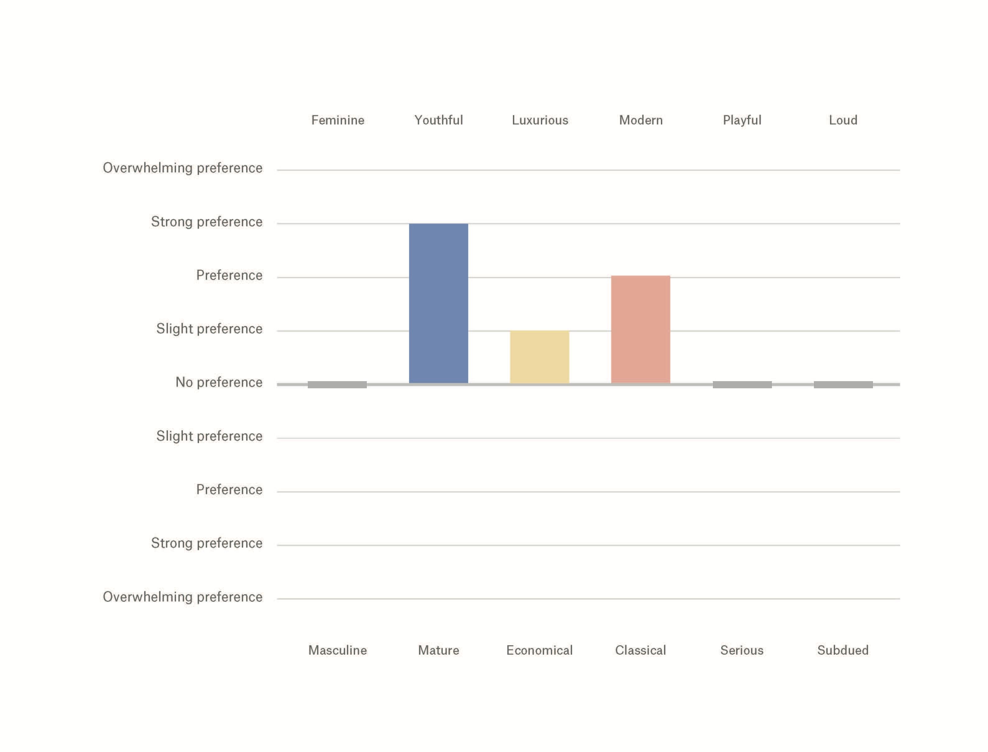 Marketing industry preferred brand personality traits